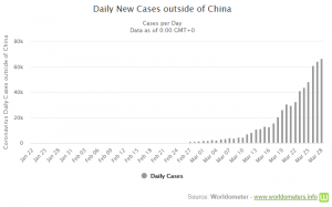 Daily_New_Cases_outside_of_China_SOURCE_Worldometers