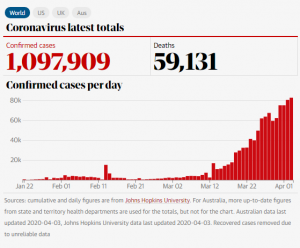 World_Coronavirus_Cases_4_April_2020- The Guardian Australia