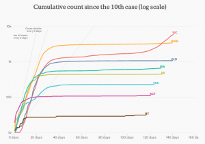 Graph showing cumulative count since the 10th case (log scale) from ABC